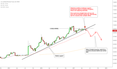 USDCNH: USDCNH weekly outlook