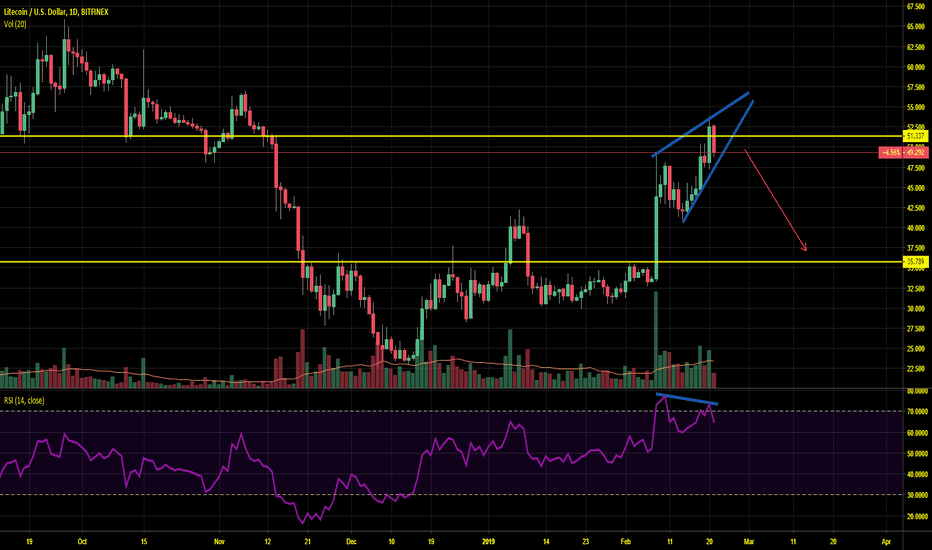 LTCUSD: LTC pump is probably finished