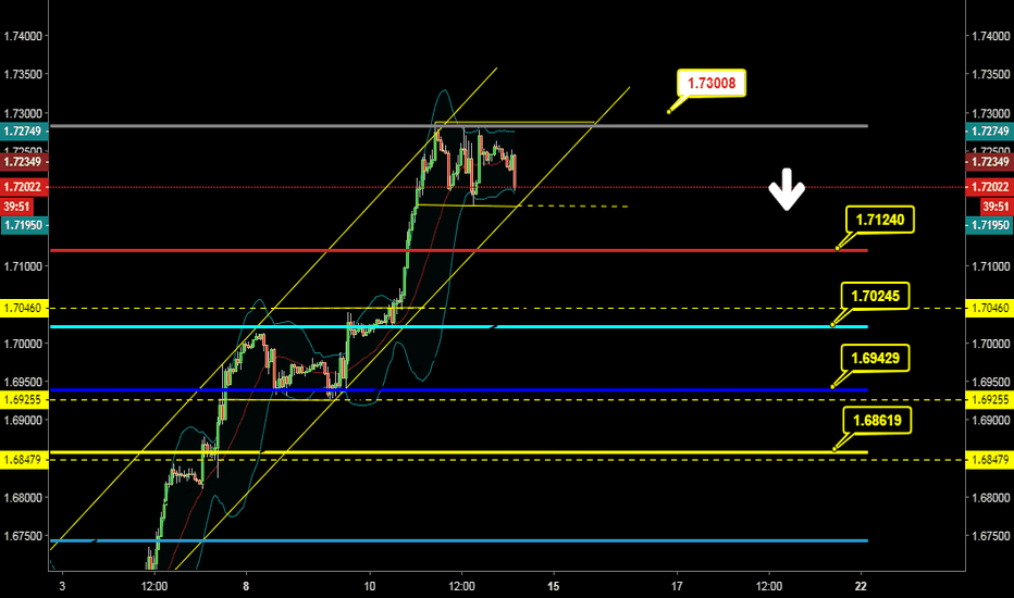 GBPCAD: GBP CAD Short Opportunity