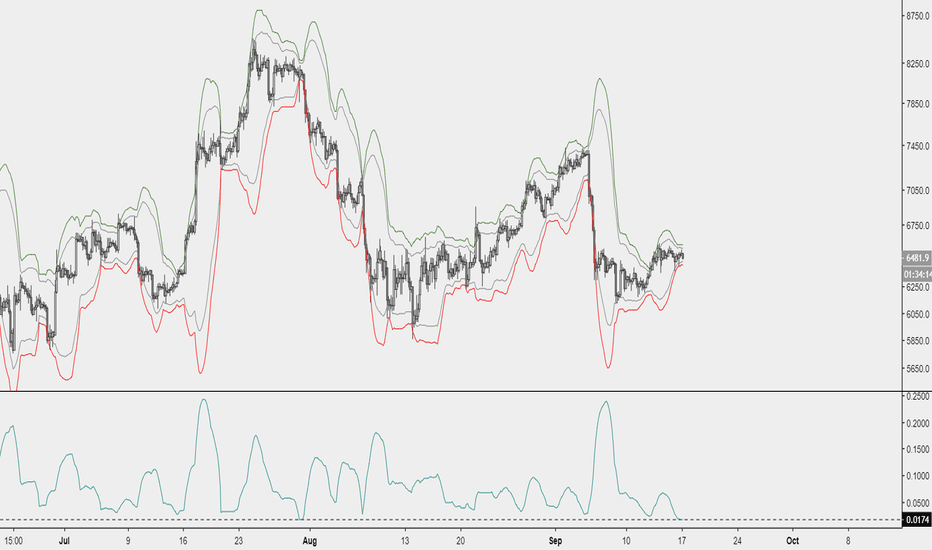 BTCUSD: Squeeze from M30 to H12, big volatility expected soon