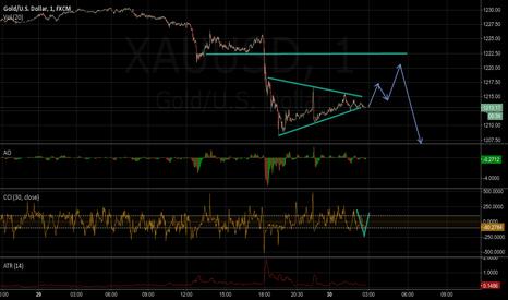 XAUUSD: Quick Gold Chart
