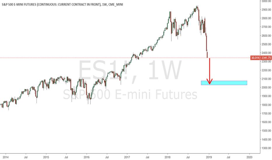ES1!: $ES - Weekly