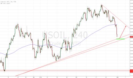 USOIL: OIL: LONG DA 46.50$ ?
