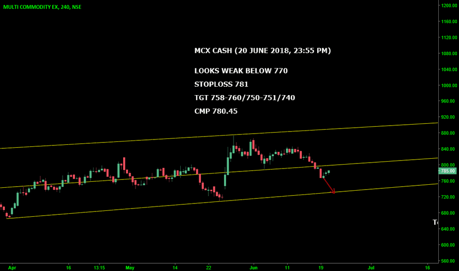 MCX: MCX CASH : LOOKS WEAK BELOW 770