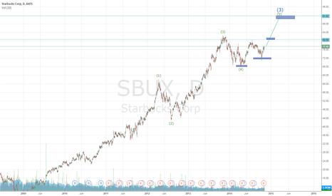 SBUX: SBUX D1