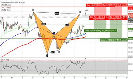EURNZD: EURNZD - Bat Pattern Completed on H1 Chart