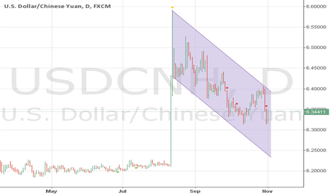 USDCNH: time for buy?