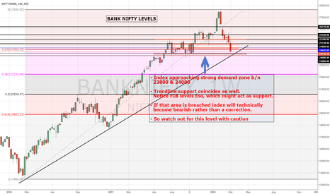 BANKNIFTY: BANK NIFTY | 23800 - 24000: Crucial area