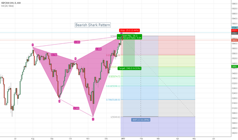 XJO: AUS 200 Bearish shark