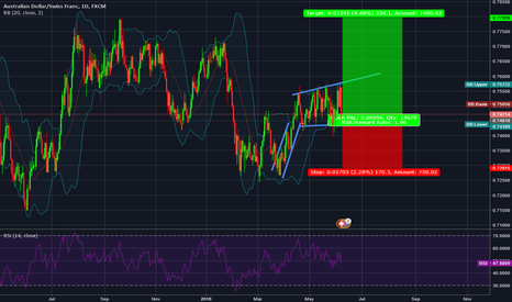 AUDCHF: AUDCHF for this month