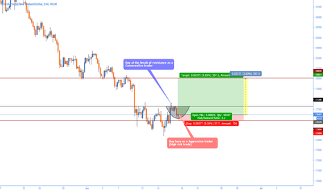 GBPNZD: GBPNZD bullish (risky trade)
