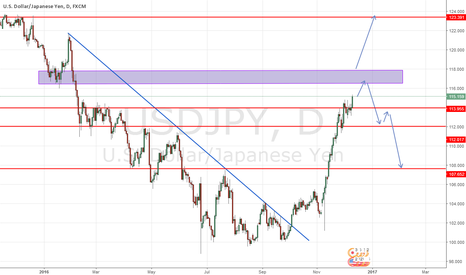 USDJPY: USDJPY D1 Im expecting SHort From my zone area