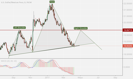 USDMXN: Posible formación del segundo hombro en el dólar peso