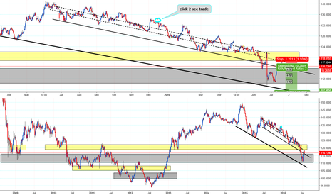EURJPY: Kuroda's No Helicopter comment & ECB Conference = DOWN