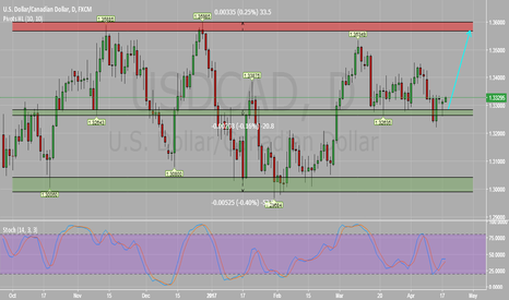 USDCAD: USDCAD Daily Chart : Potential Bullish