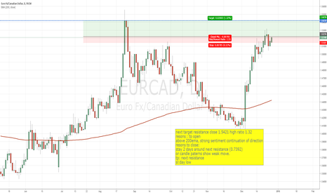 EURCAD: continuation of direction