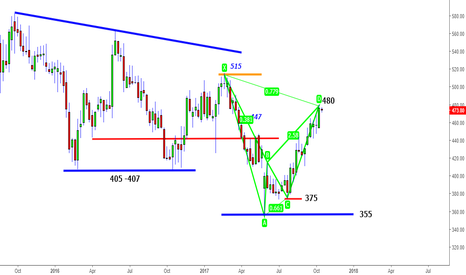 TECHM: TechM - Weekly Bearish Harmonic @480 for 415- 380 -355