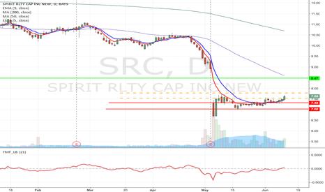SRC: SRC - Fallen angel pattern long from $7.78/$7.54 to $8.47