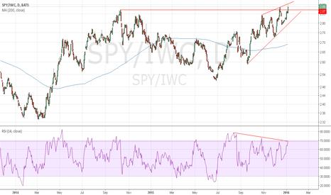 SPY/IWC: SPY/IWC Negative Divergence?
