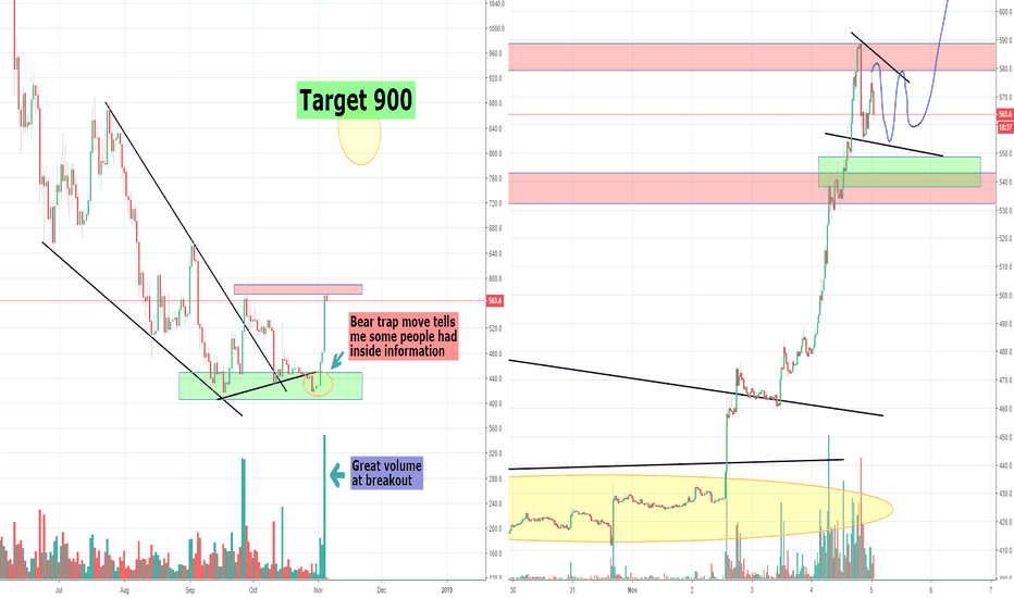 BCHUSD: Bitcoin Cash, BCH made a Bear Trap Move and Going Towards 900