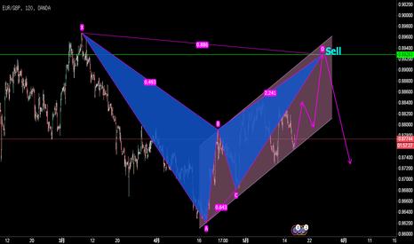 EURGBP: 欧元/英镑,叠加形态。