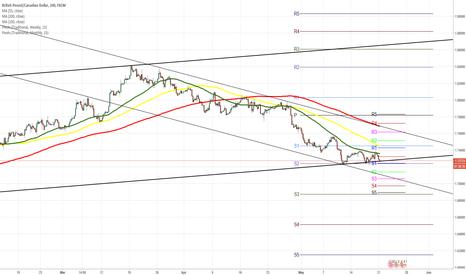 GBPCAD: GBP/CAD 4H Chart: Bearish momentum continues