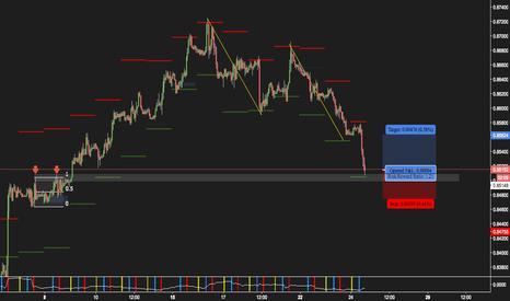 EURGBP: $EURGBP Long at ATR level at previous resistance