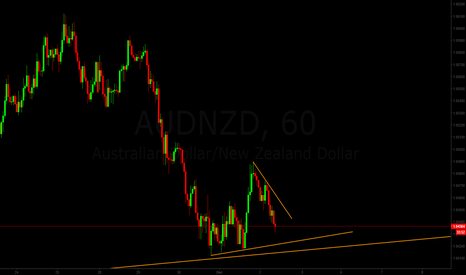 AUDNZD: AUD/NZD Pending bullish setup