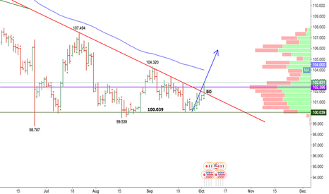 USDJPY: usdjpy downtrend might be over. triangle is broke.