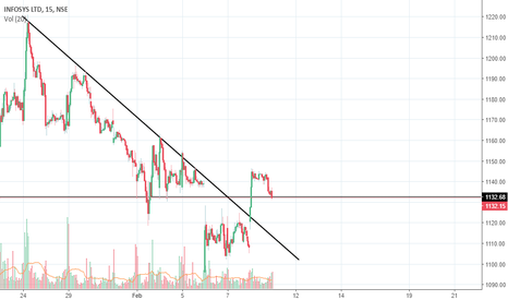 INFY: 9th Feb..Pullback expected to the trendline