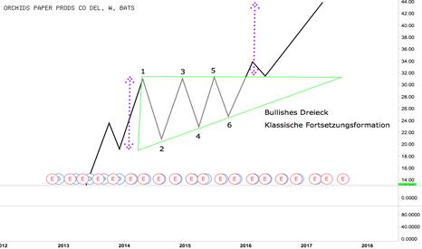 TIS: Das (Bullishe) Dreieck