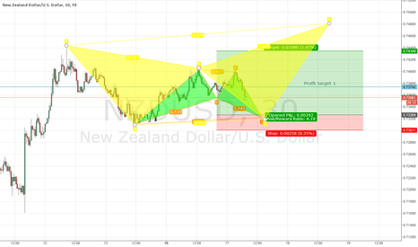 NZDUSD: NZD/USD bullish bat pattern