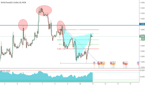 GBPUSD: Another way to trade Head & Shoulders