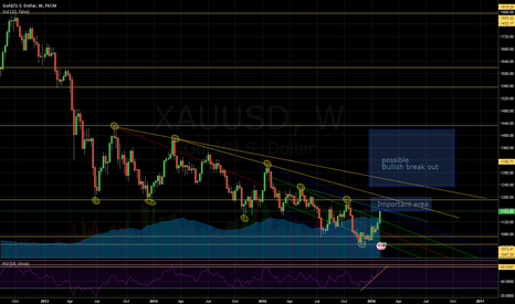 XAUUSD: Gold - XAUUSD - possible end of the multi year Bear market