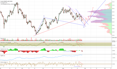 USOIL: WTI Oil 2nd Wave Correction in Progress, 3rd Wave Up Coming Soon