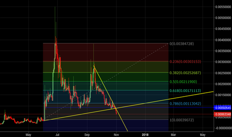 CLOAKBTC: Cloak Btc  wait for some accumulation , then we could bounce up