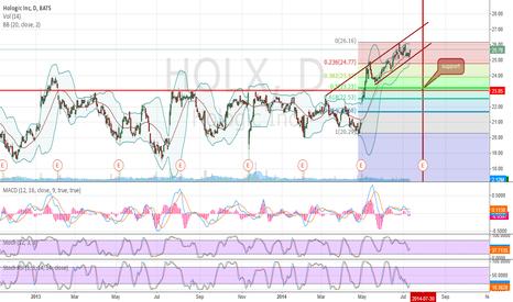 HOLX: holx Could drop