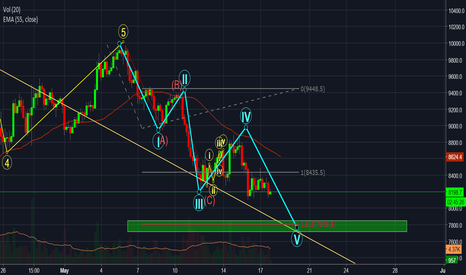 BTCUSD: Maybe we have 3 waves down ? BTCUSD Elliotwave Count 7800