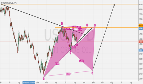 USOIL: oil