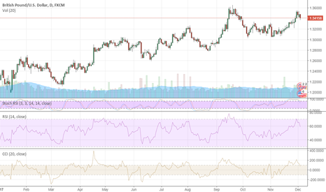 GBPUSD: GBP Is Waiting For Wednesday