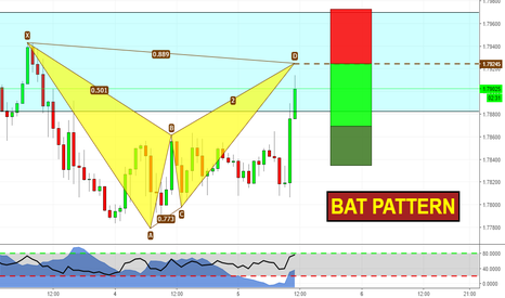 GBPNZD: Harmonic Trading on GBPNZD