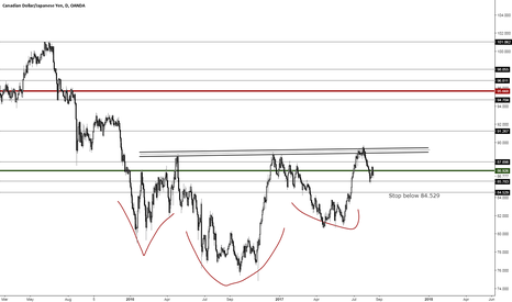 CADJPY: Looking for an oil proxy? Try LONG CADJPY!