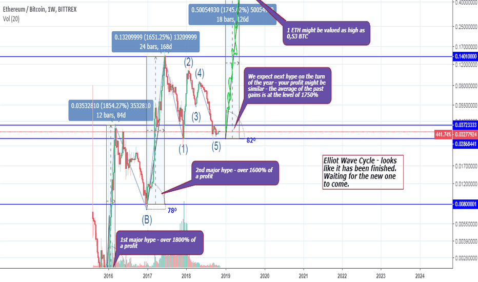 ETHBTC: ETH – next hype in 2019? If so it will be worth over 0,5 BTC!