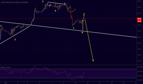 CL1!: trade is short , going deep