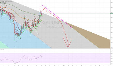 XAUUSD: Buying gold fake out, then short. simple