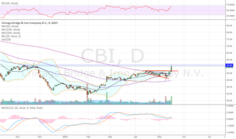 CBI: solid move to resistance
