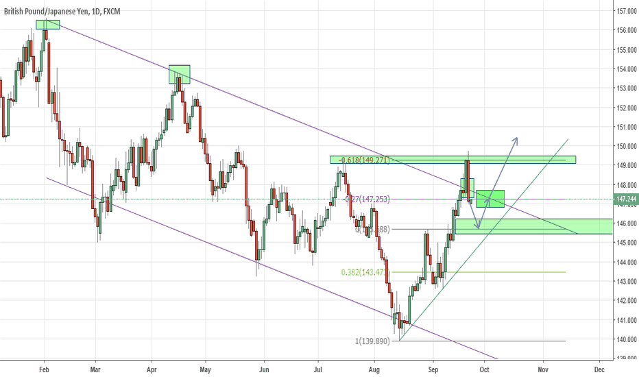 GBPJPY: GBPJPY PULLBACK BEFORE GOING LONG