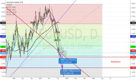 EURUSD: Euro Fx/U.S. Dollar