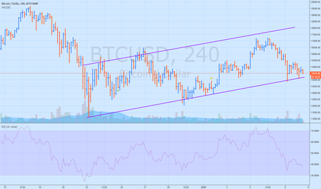 BTCUSD: $BTC trading in a channel-barely