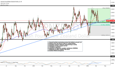 GBPNZD: Bulls might soon pick up the pace, and send the GBPNZD higher!